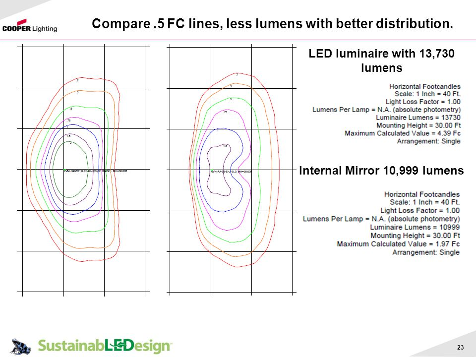 Compare .5 FC lines, less lumens with better distribution.