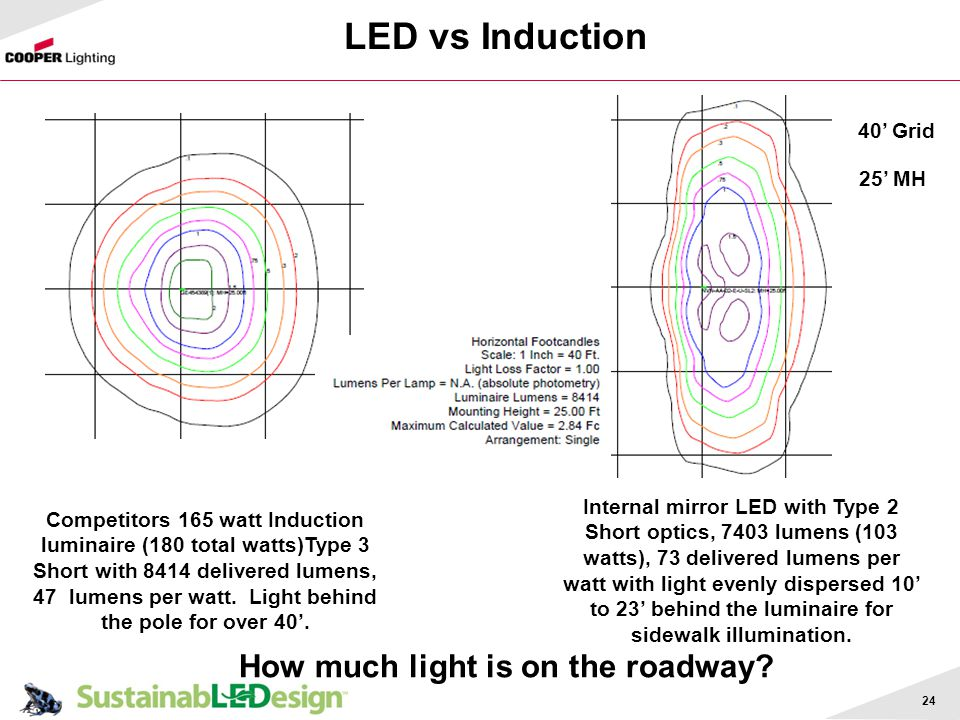How much light is on the roadway
