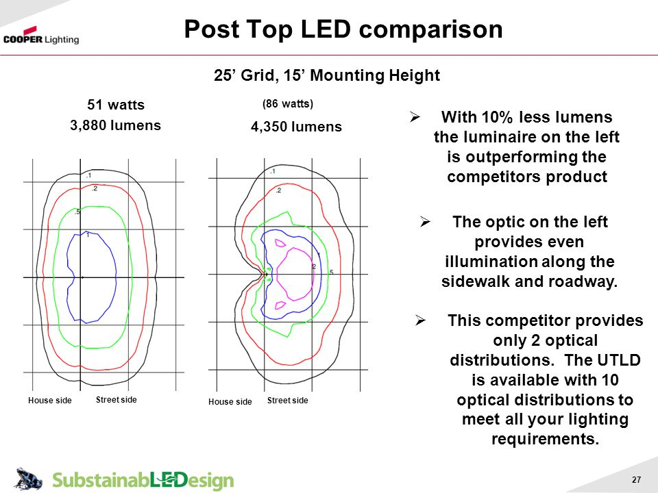 Post Top LED comparison