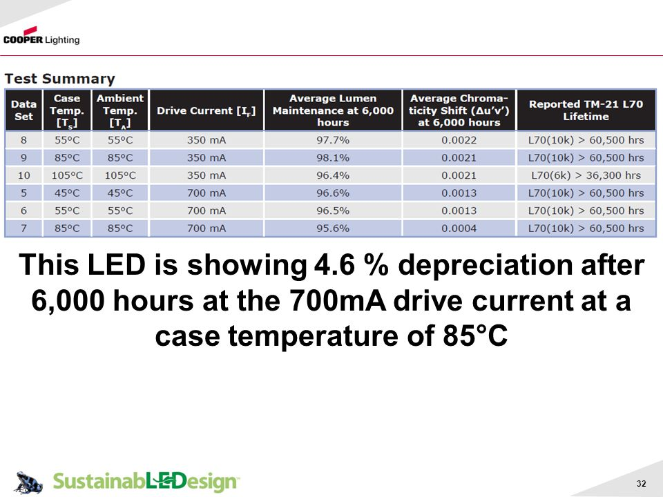 This LED is showing 4.6 % depreciation after 6,000 hours at the 700mA drive current at a case temperature of 85°C