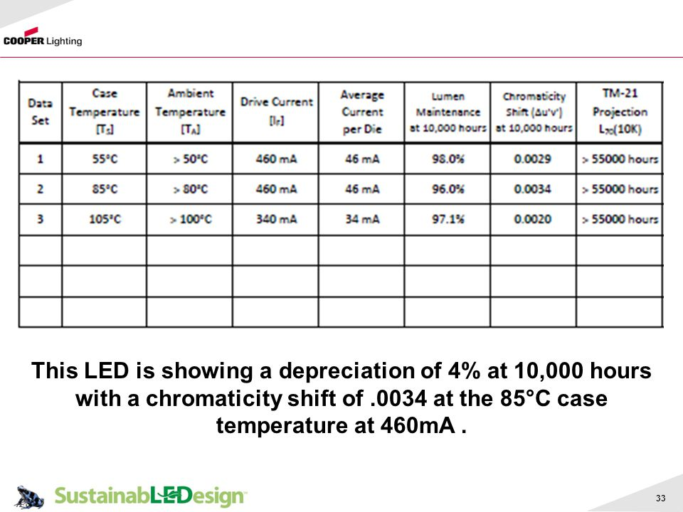 This LED is showing a depreciation of 4% at 10,000 hours with a chromaticity shift of .0034 at the 85°C case temperature at 460mA .