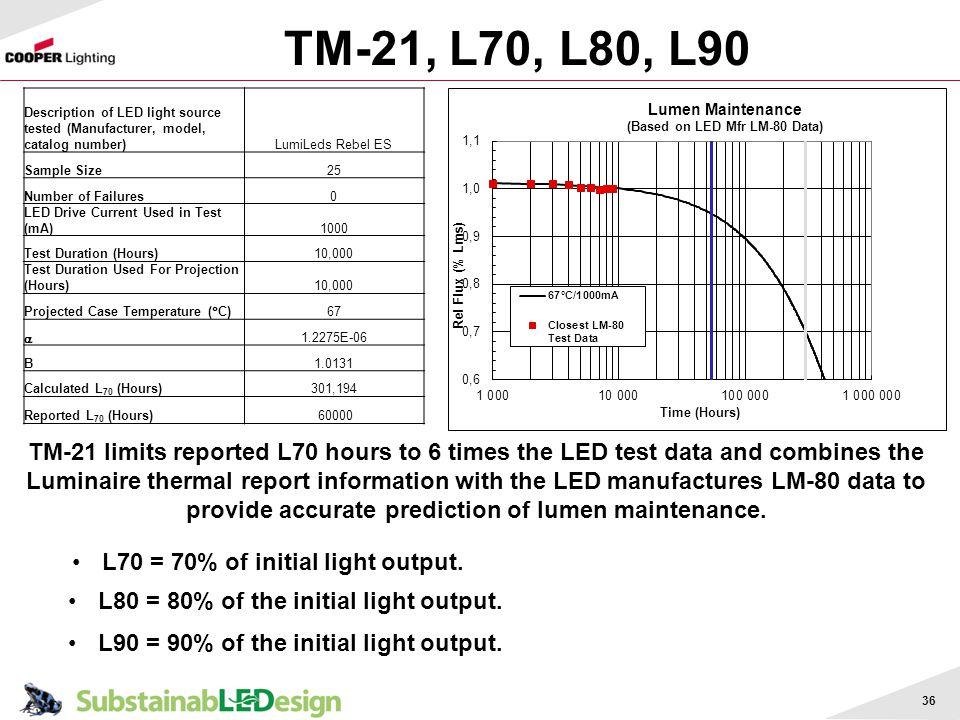 TM-21, L70, L80, L90 Description of LED light source tested (Manufacturer, model, catalog number) LumiLeds Rebel ES.