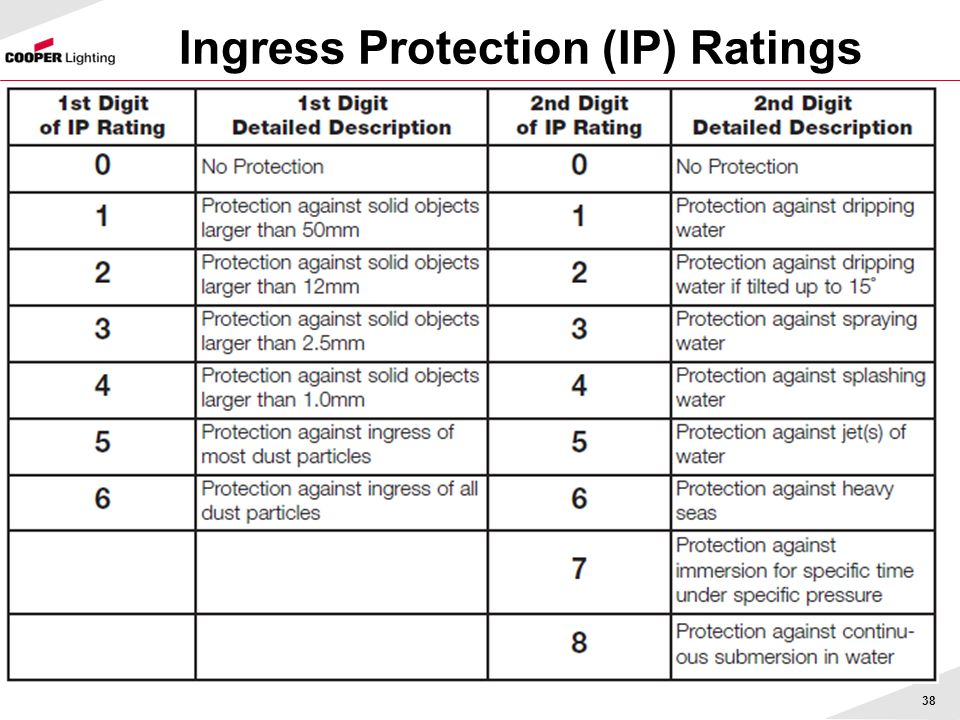 Ingress Protection (IP) Ratings