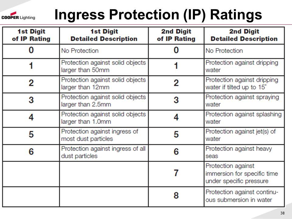 Ingress Protection (IP) Ratings