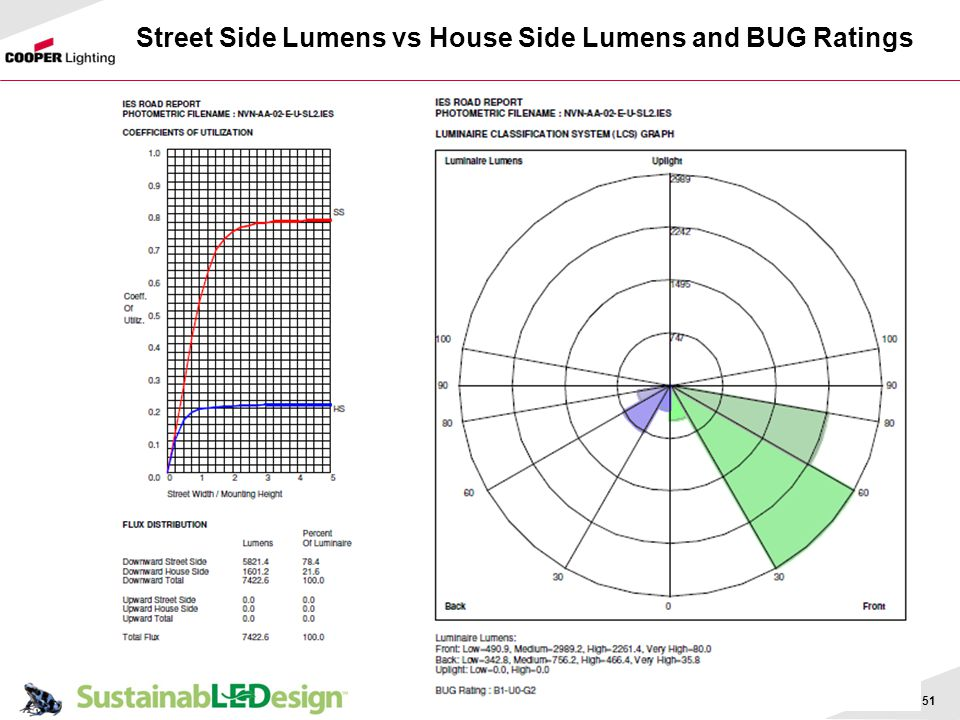 Street Side Lumens vs House Side Lumens and BUG Ratings