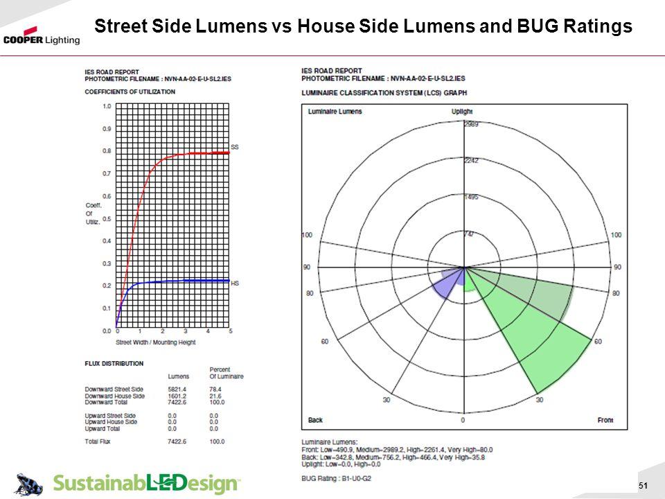 Street Side Lumens vs House Side Lumens and BUG Ratings