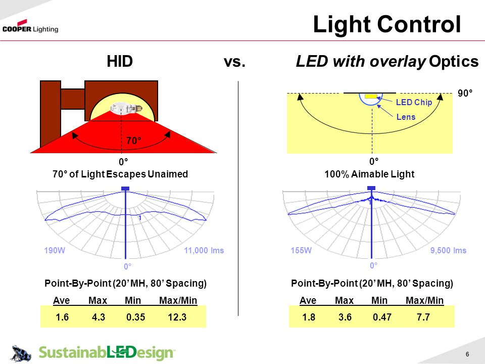 Light Control HID vs. LED with overlay Optics 90° 70° 0° 0°