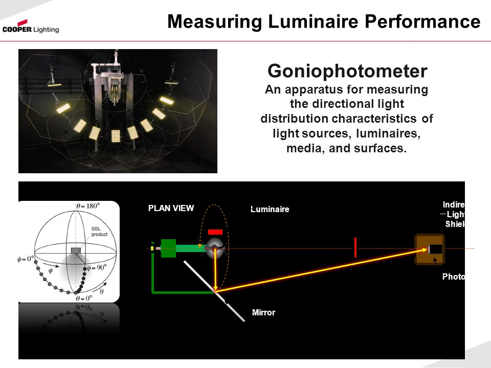 Measuring Luminaire Performance