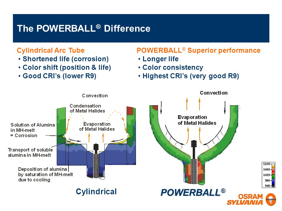 The POWERBALL® Difference