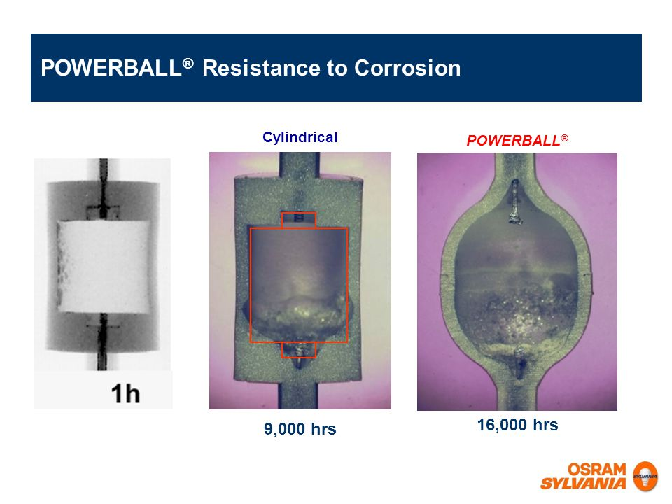 POWERBALL® Resistance to Corrosion
