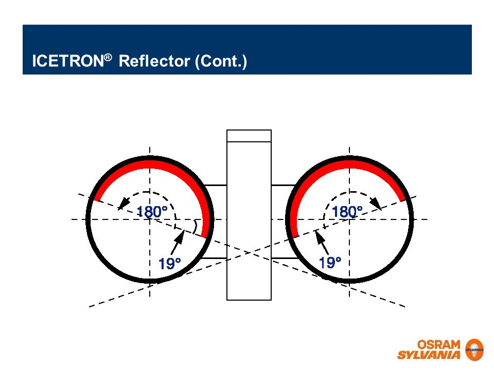ICETRON® Reflector (Cont.)