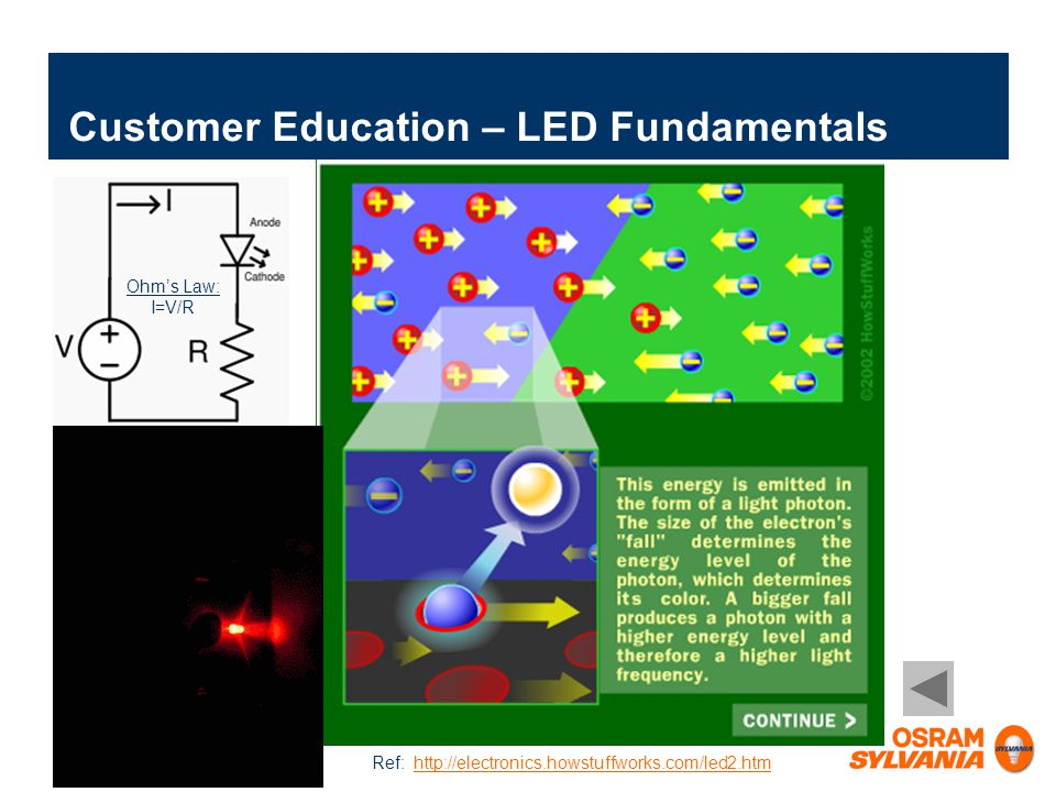 Customer Education – LED Fundamentals