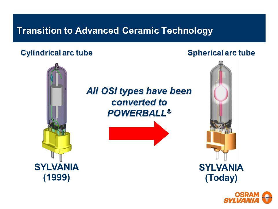 Transition to Advanced Ceramic Technology
