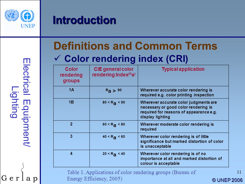 Color rendering groups CIE general color rendering Index(Ra)