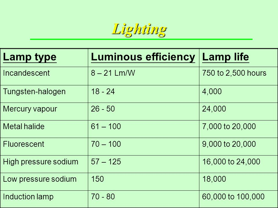 Lighting Lamp type Luminous efficiency Lamp life Incandescent