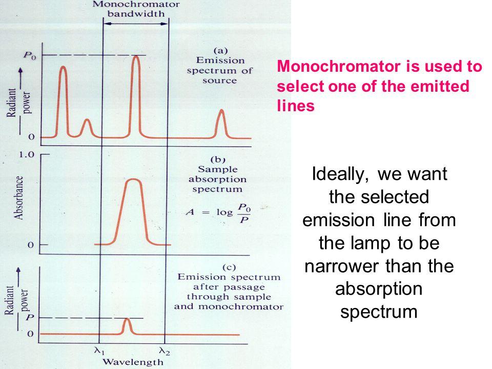 Monochromator is used to