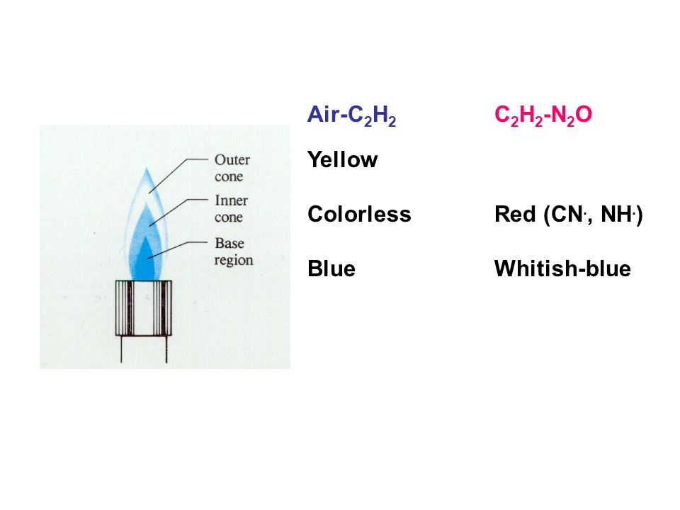 Air-C2H2 Yellow Colorless Blue C2H2-N2O Red (CN., NH.) Whitish-blue