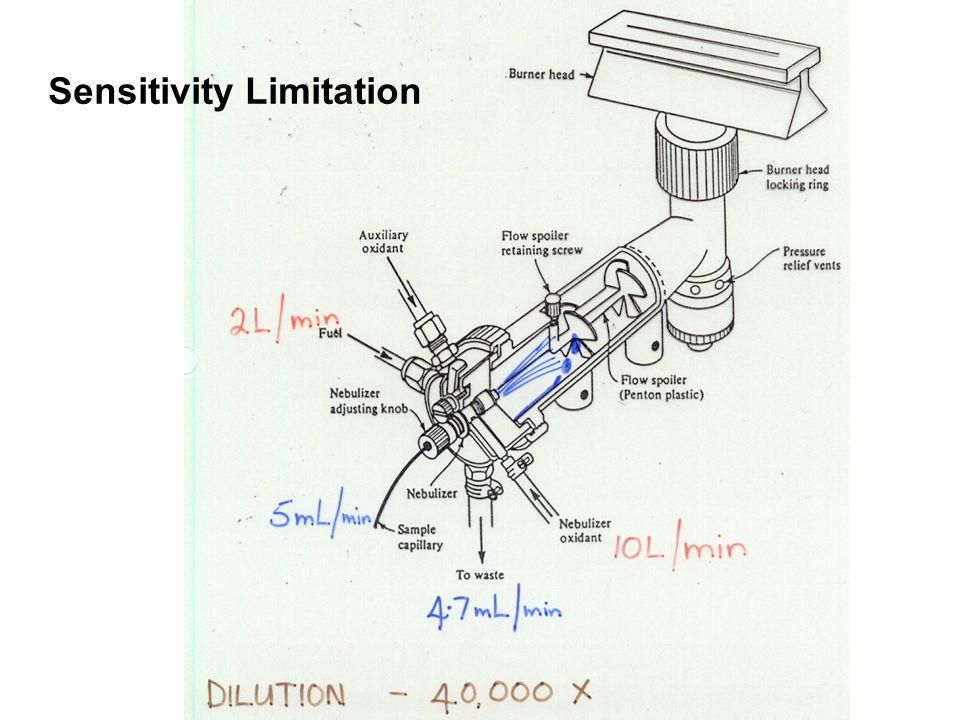 Sensitivity Limitation