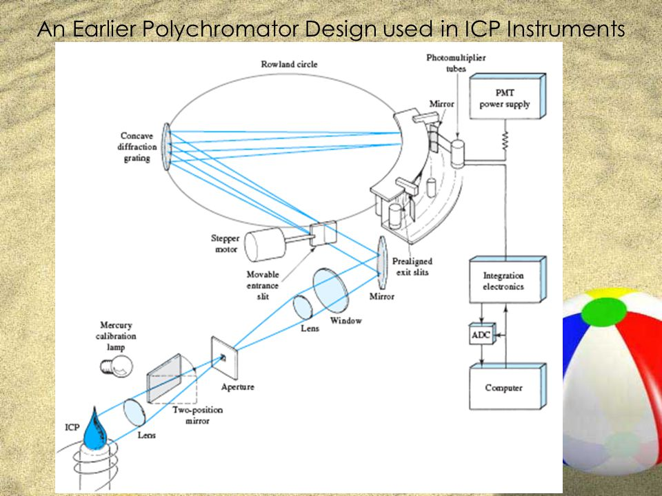 An Earlier Polychromator Design used in ICP Instruments
