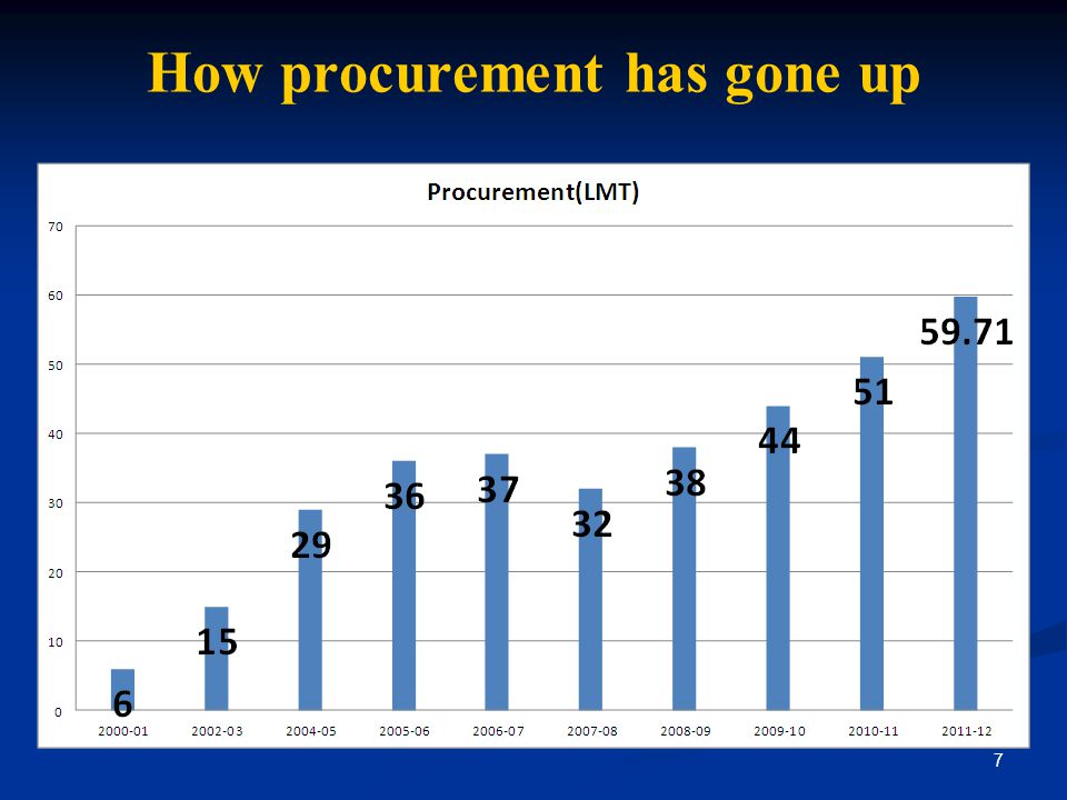 How procurement has gone up
