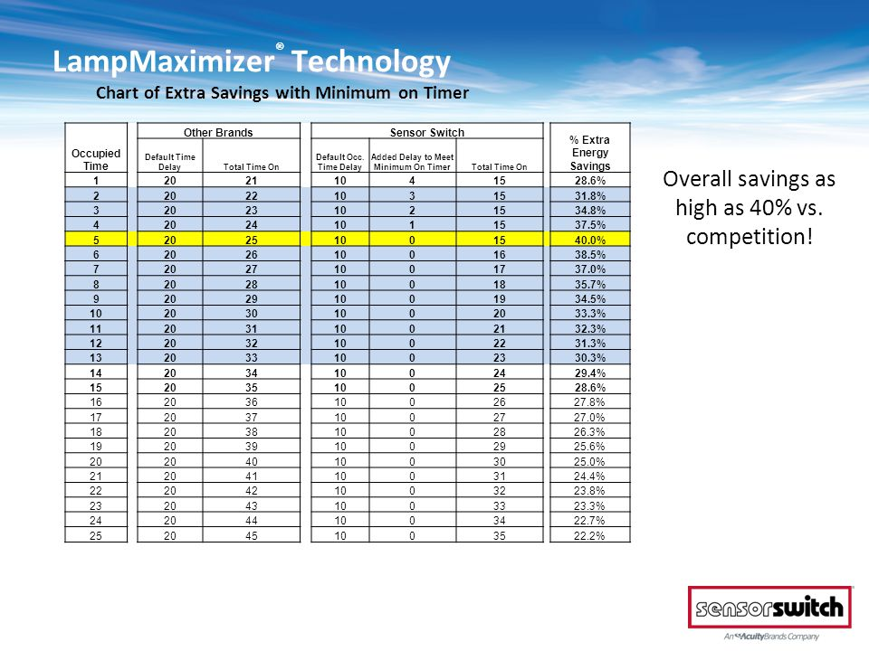 LampMaximizer® Technology Chart of Extra Savings with Minimum on Timer
