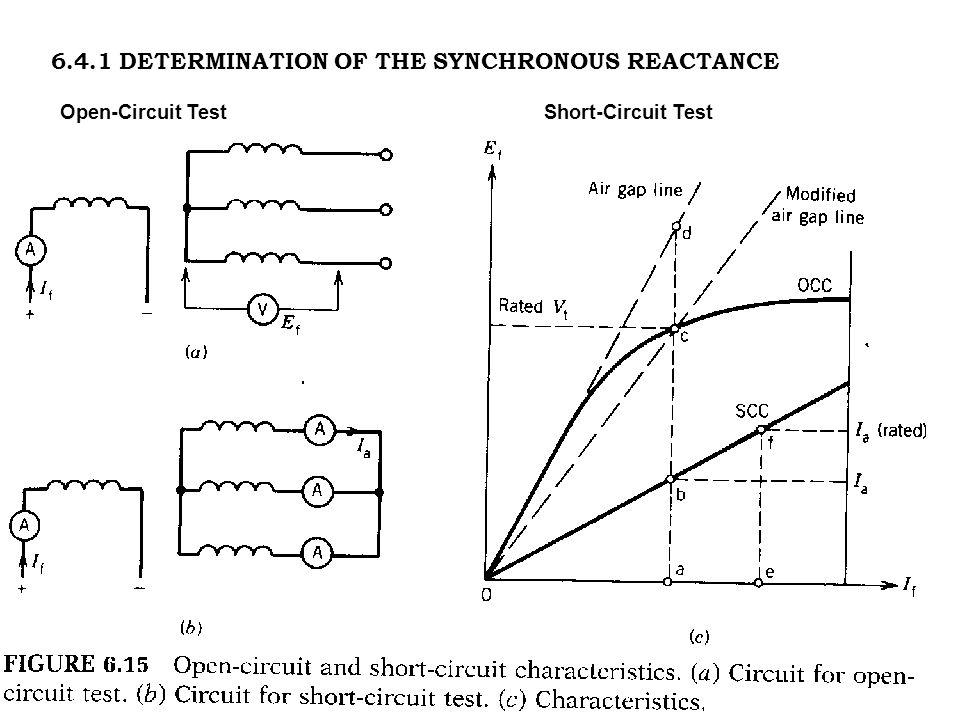 6.4.1 DETERMINATION OF THE SYNCHRONOUS REACTANCE