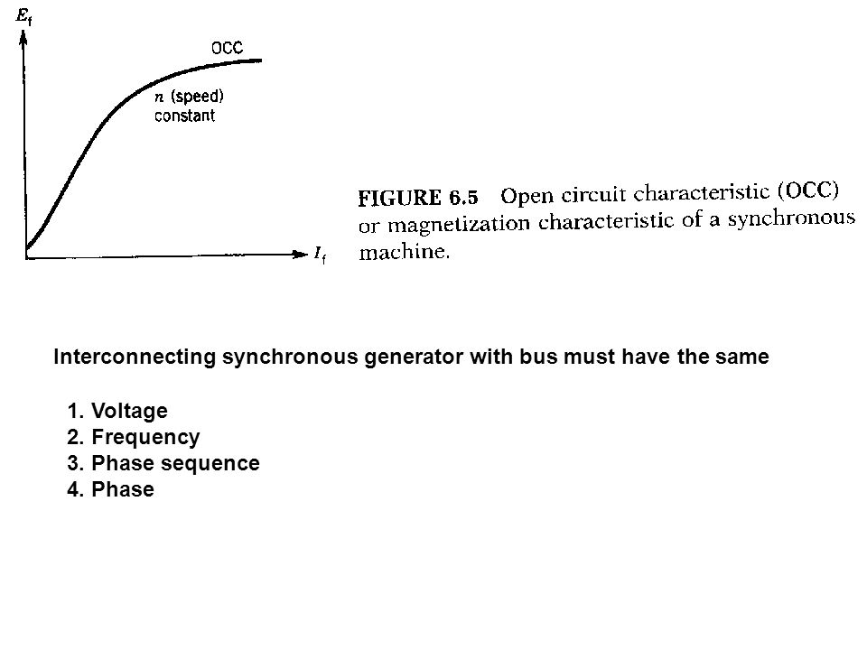 Interconnecting synchronous generator with bus must have the same