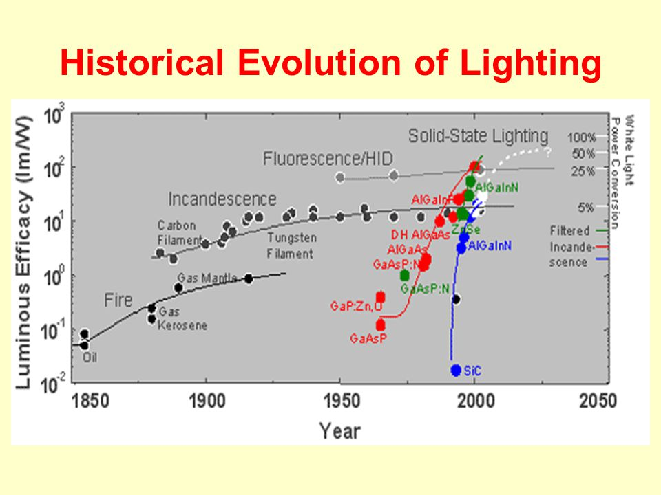 Historical Evolution of Lighting