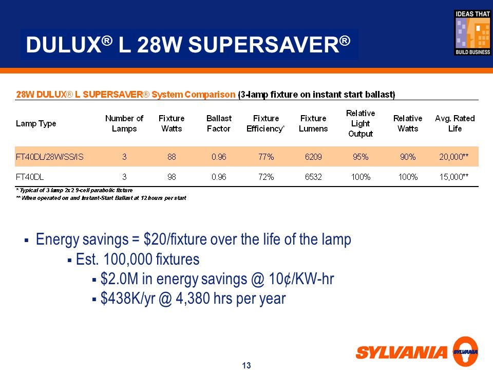 DULUX® L 28W SUPERSAVER® Energy savings = $20/fixture over the life of the lamp.