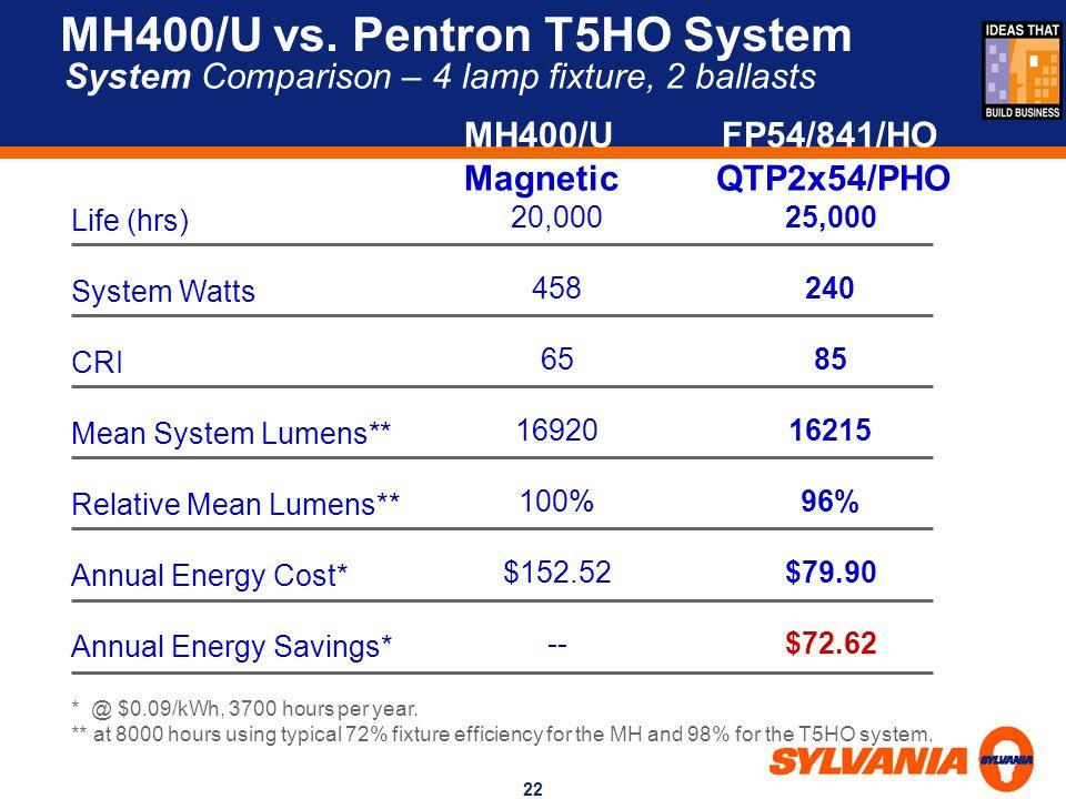 MH400/U vs. Pentron T5HO System
