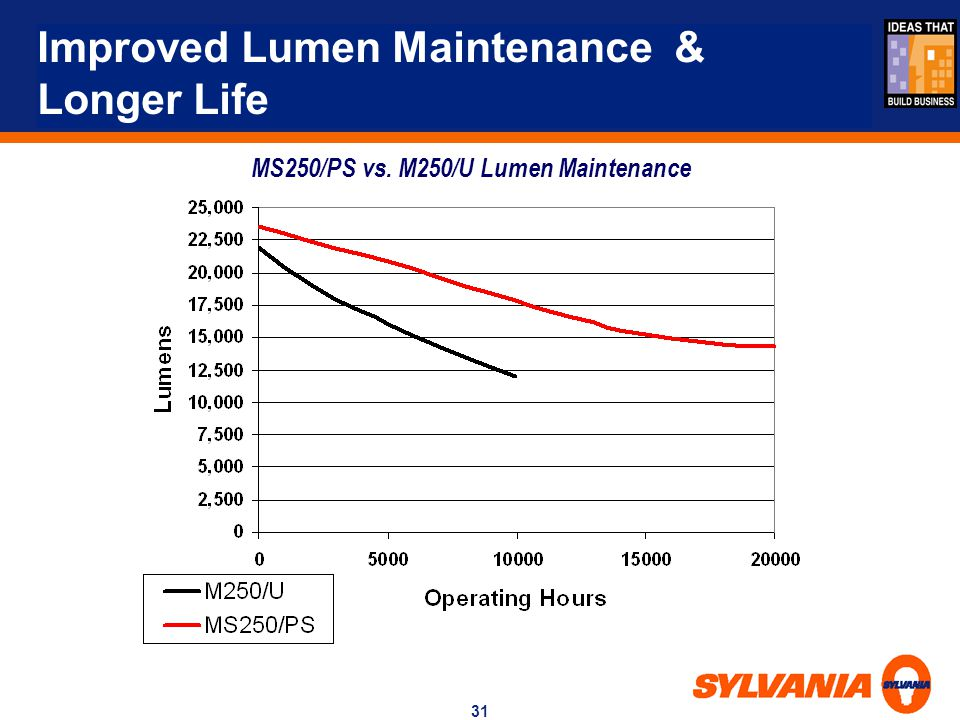 Improved Lumen Maintenance & Longer Life