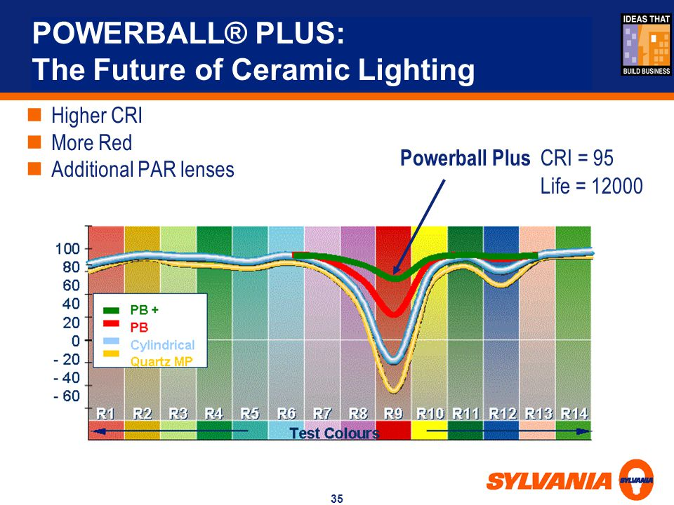 POWERBALL® PLUS: The Future of Ceramic Lighting