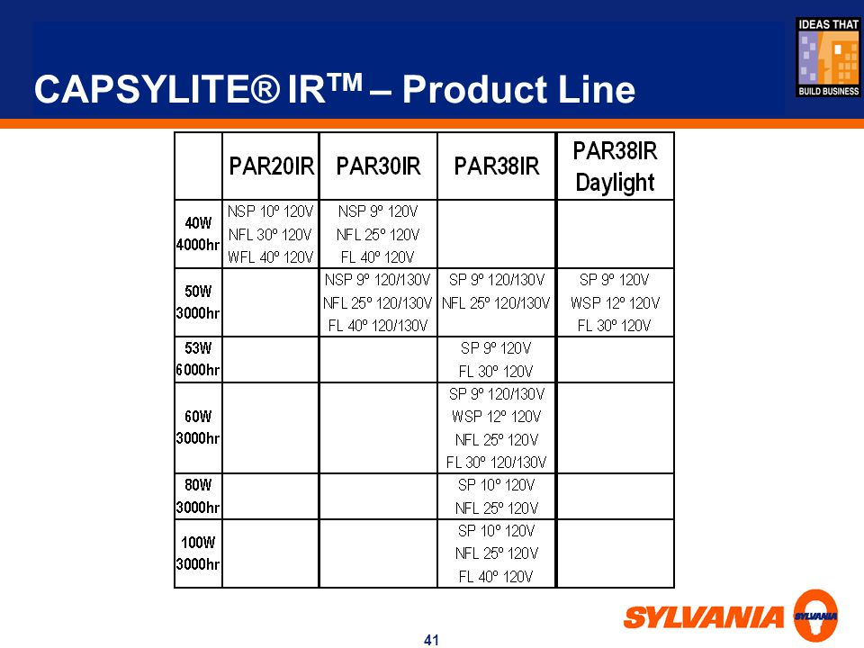 CAPSYLITE® IRTM – Product Line