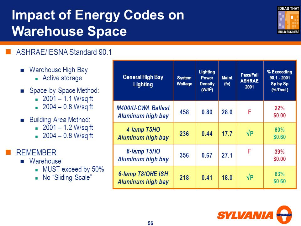 Impact of Energy Codes on Warehouse Space