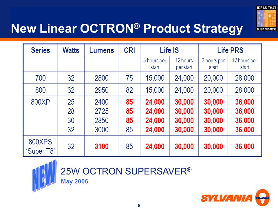 New Linear OCTRON® Product Strategy