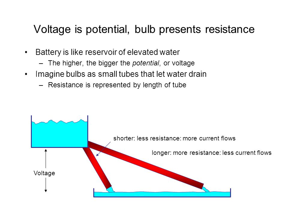 Voltage is potential, bulb presents resistance