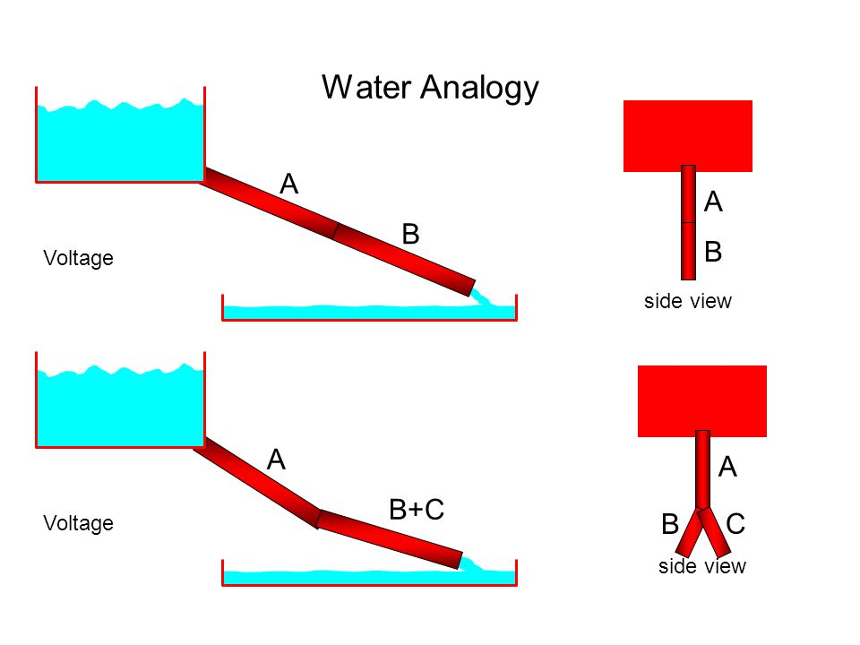 Water Analogy Voltage A B A B side view Voltage B+C A A B side view C