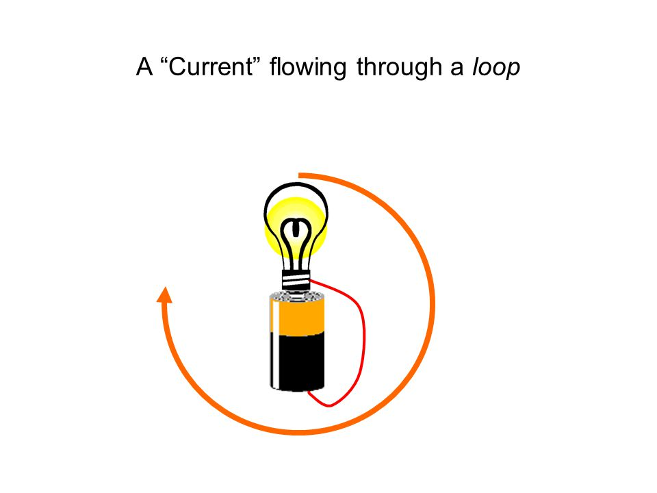 A Current flowing through a loop