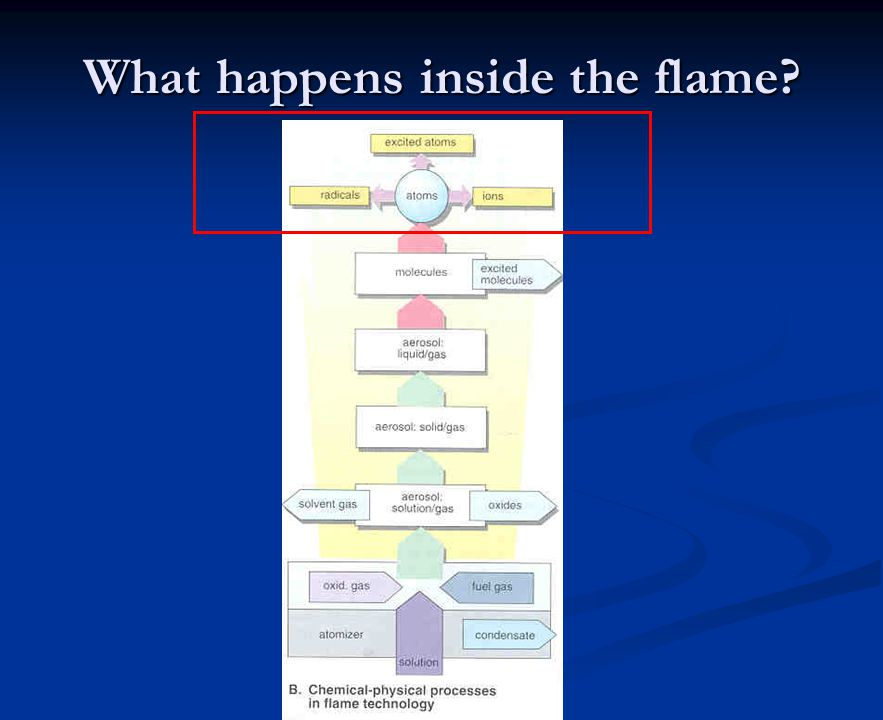 What happens inside the flame