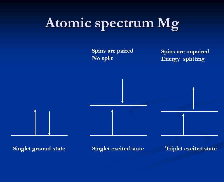 Atomic spectrum Mg Spins are paired No split Spins are unpaired