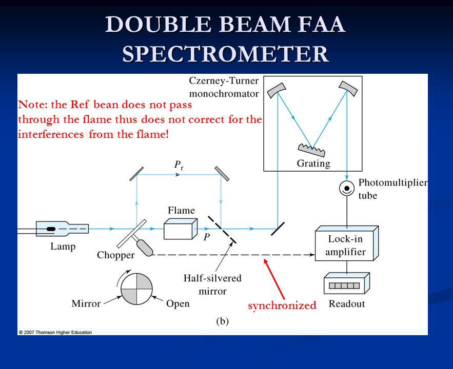 DOUBLE BEAM FAA SPECTROMETER