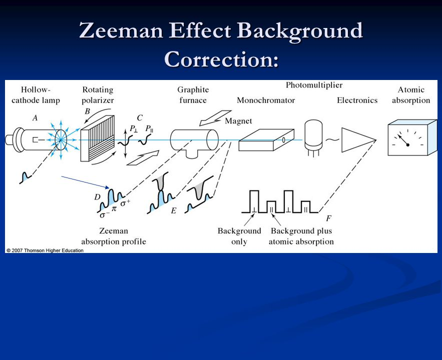 Zeeman Effect Background Correction: