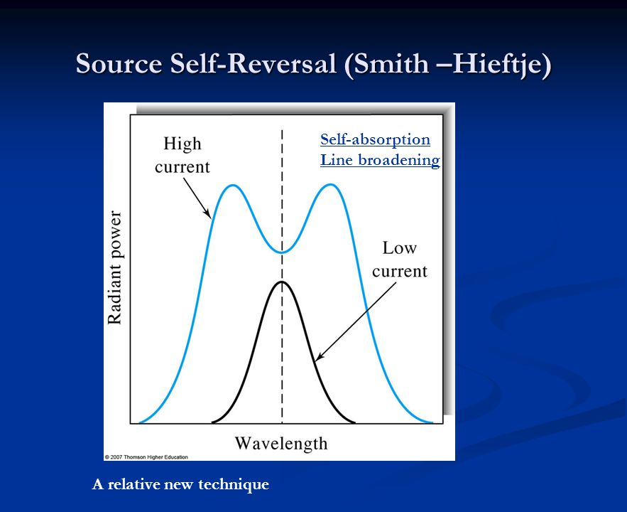 Source Self-Reversal (Smith –Hieftje)