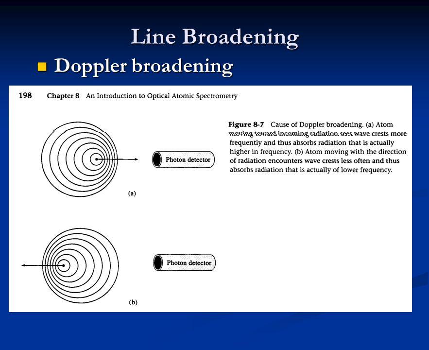 Line Broadening Doppler broadening