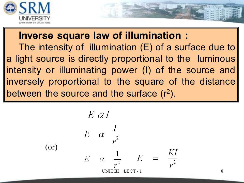 Inverse square law of illumination :