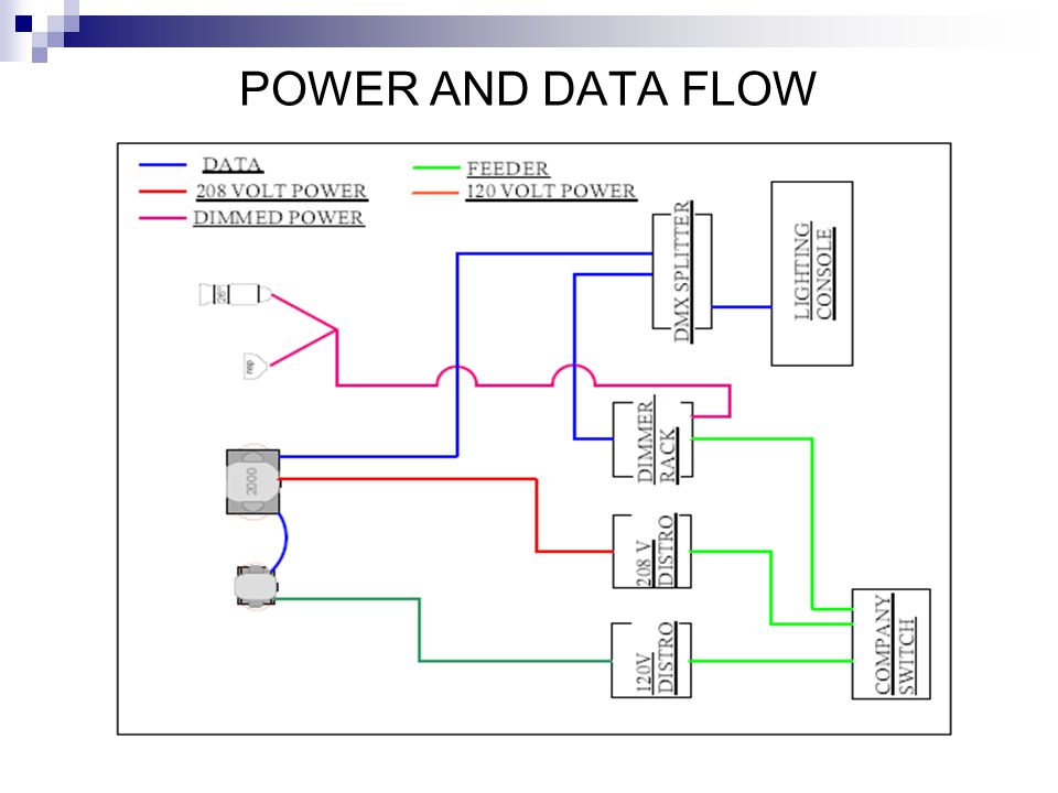 POWER AND DATA FLOW