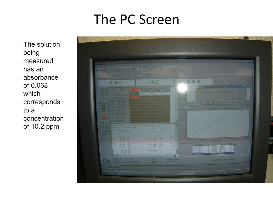 The PC Screen The solution being measured has an absorbance of 0.068 which corresponds to a concentration of 10.2 ppm.