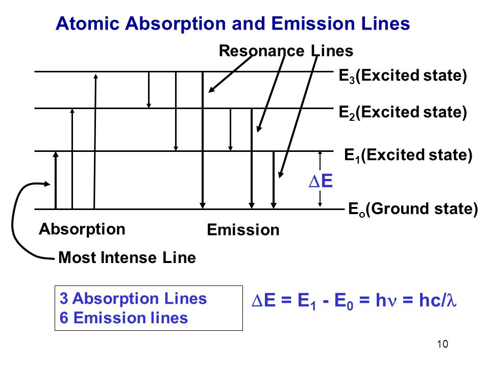 Atomic Absorption and Emission Lines
