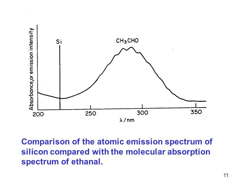 Comparison of the atomic emission spectrum of