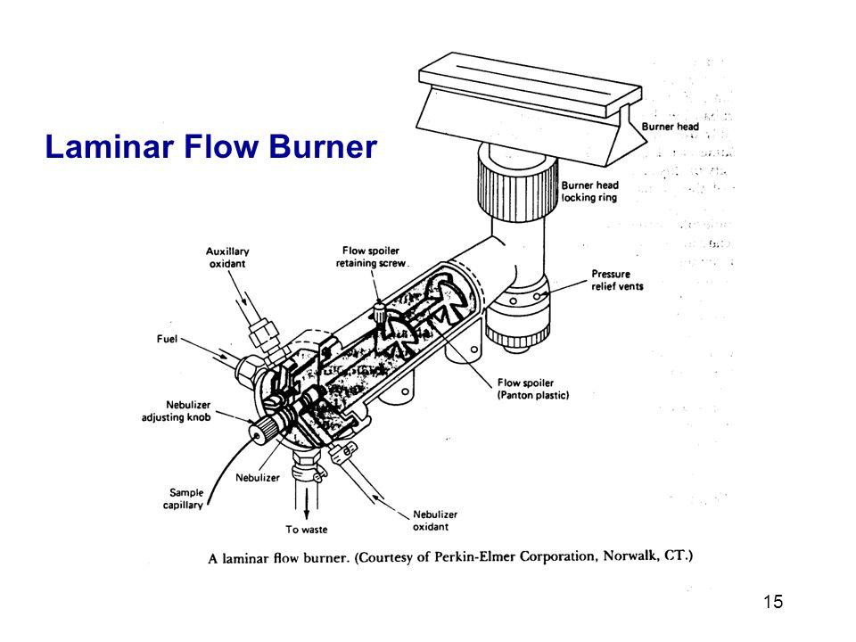 Laminar Flow Burner